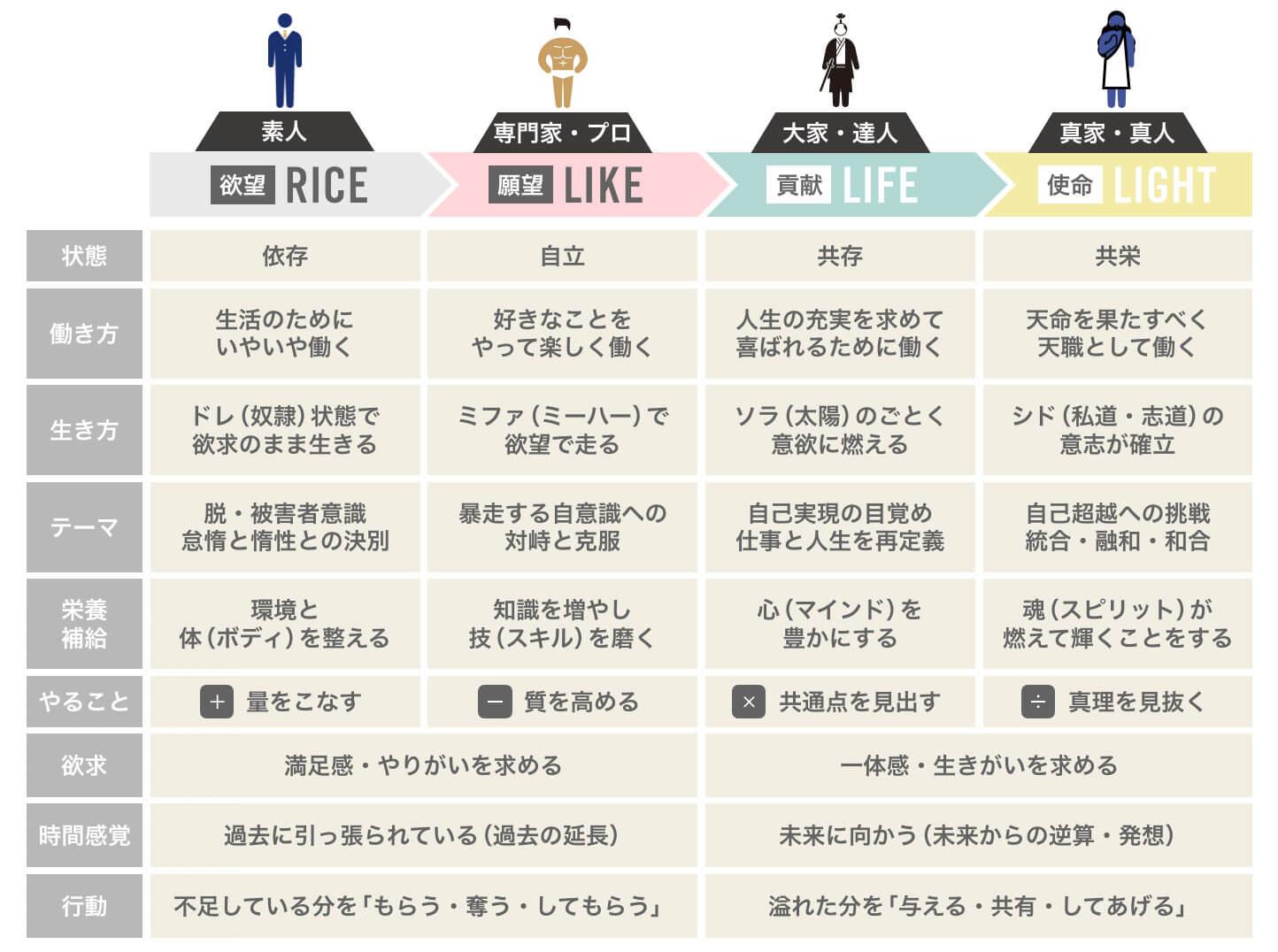 人生の4つのステージ