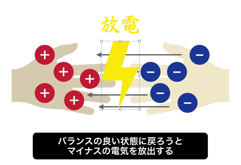 マイナスの電気が戻る「放電」