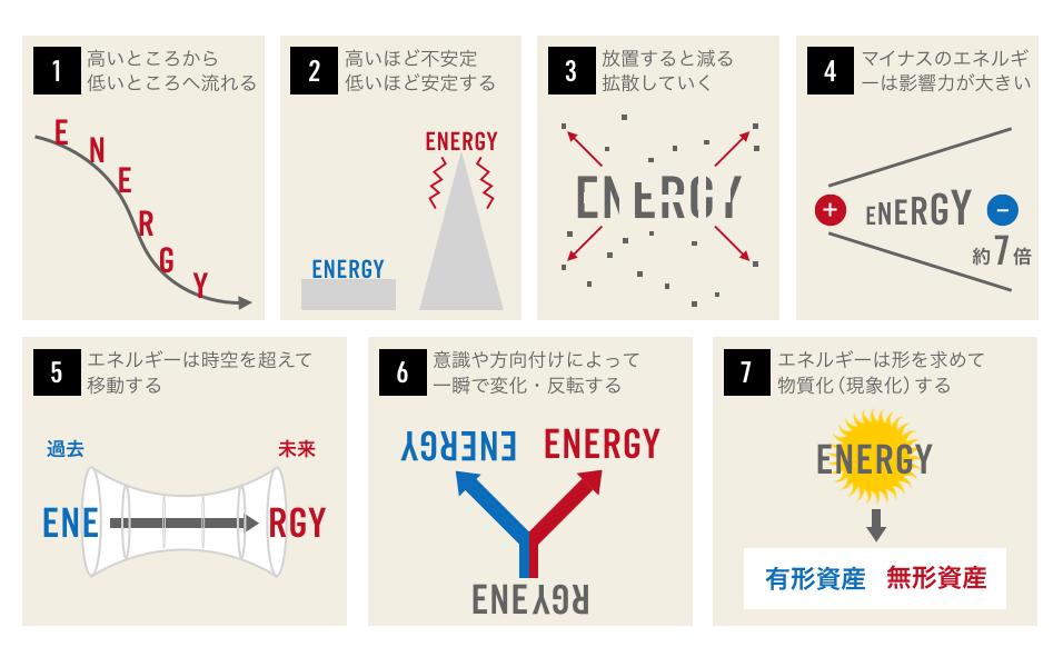 エネルギー7つの法則