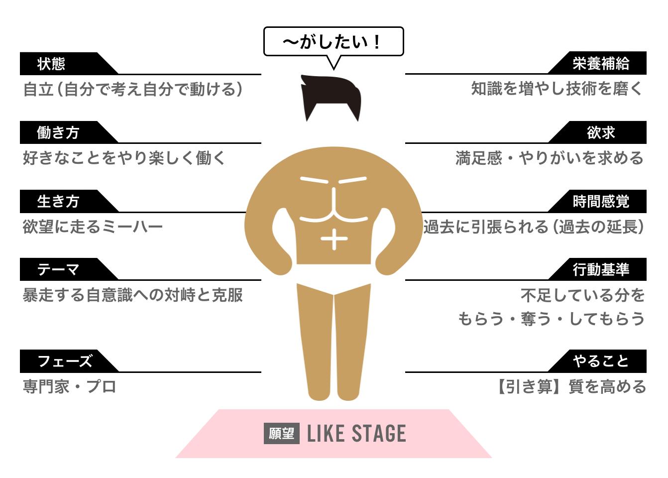 人生の4つのステージ理論 ライクステージ