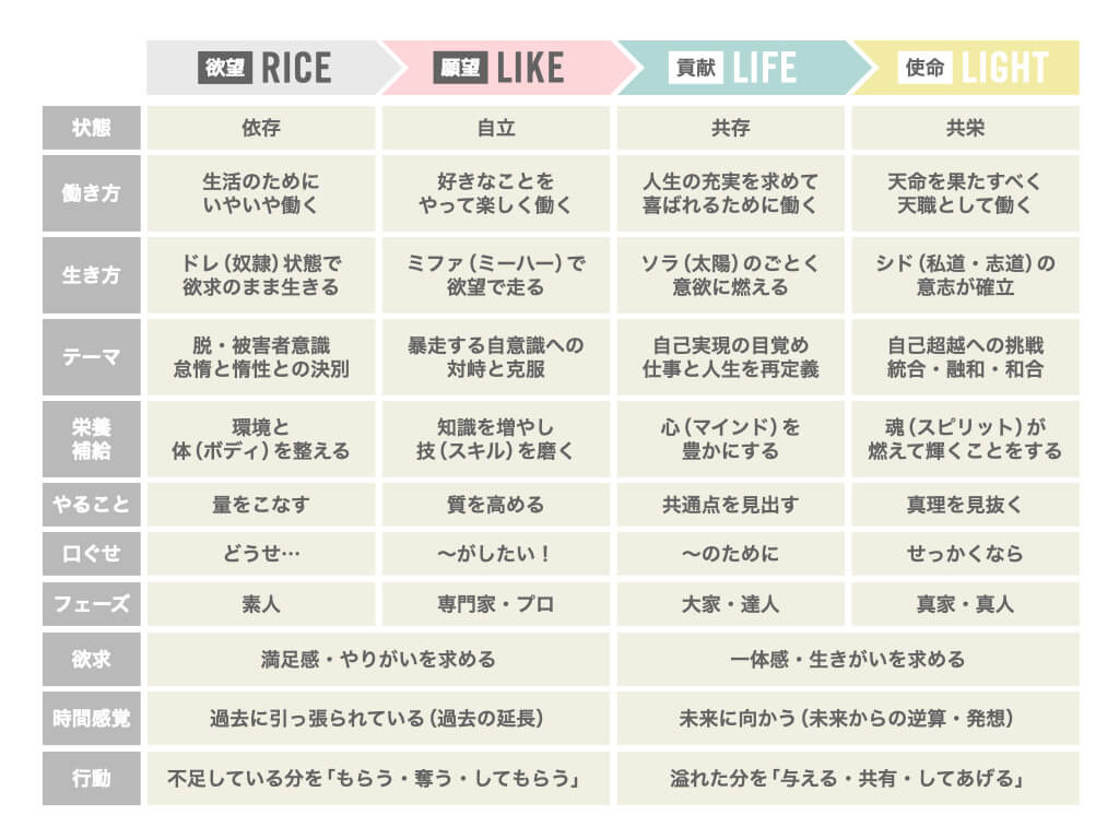 人生の4つのステージ理論一覧表
