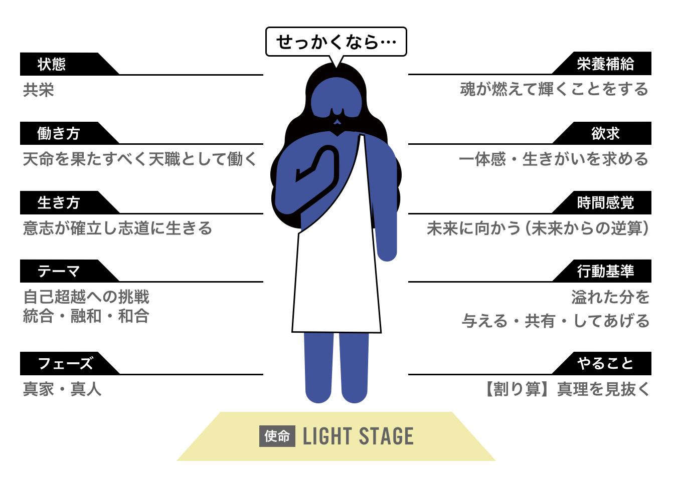 人生の4つのステージ理論 ライトステージ
