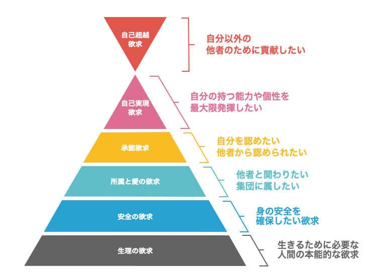 マズローの欲求段階説_解説