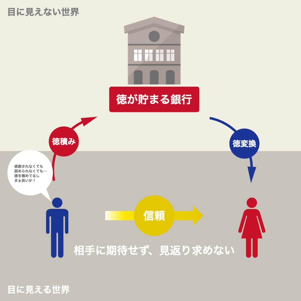 徳の貯まる銀行と3者間の関係